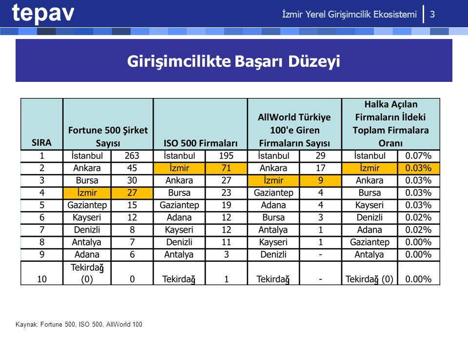Girişimcilikte Başarı Düzeyi Kaynak: Fortune 500, ISO 500, AllWorld 100 İzmir Yerel Girişimcilik Ekosistemi 3