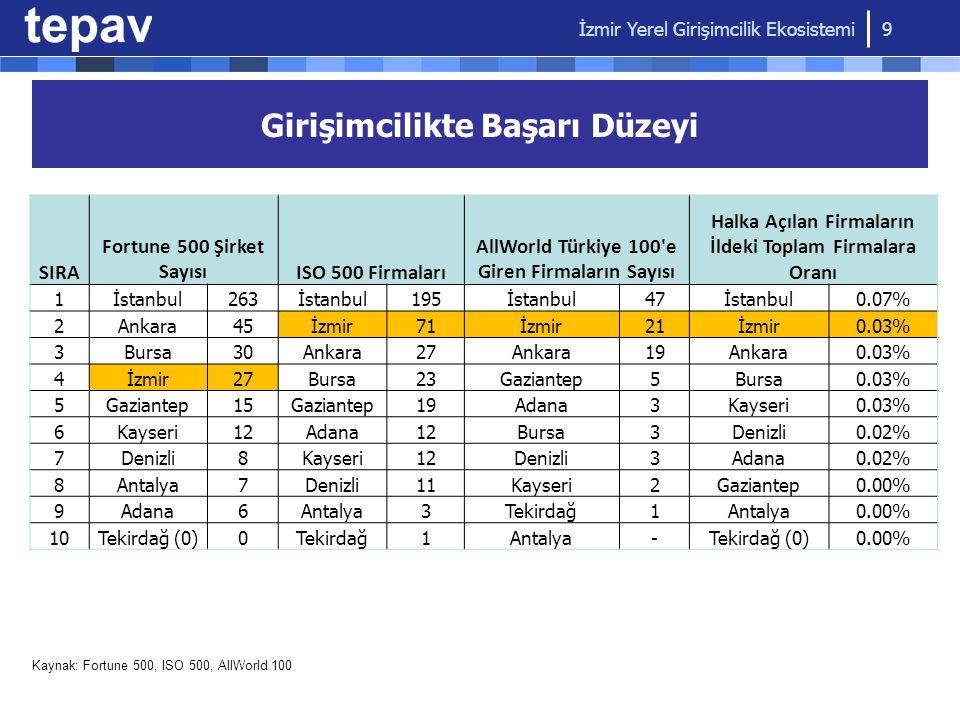 Girişimcilikte Başarı Düzeyi SIRA Fortune 500 Şirket SayısıISO 500 Firmaları AllWorld Türkiye 100'e Giren Firmaların Sayısı Halka Açılan Firmaların İl