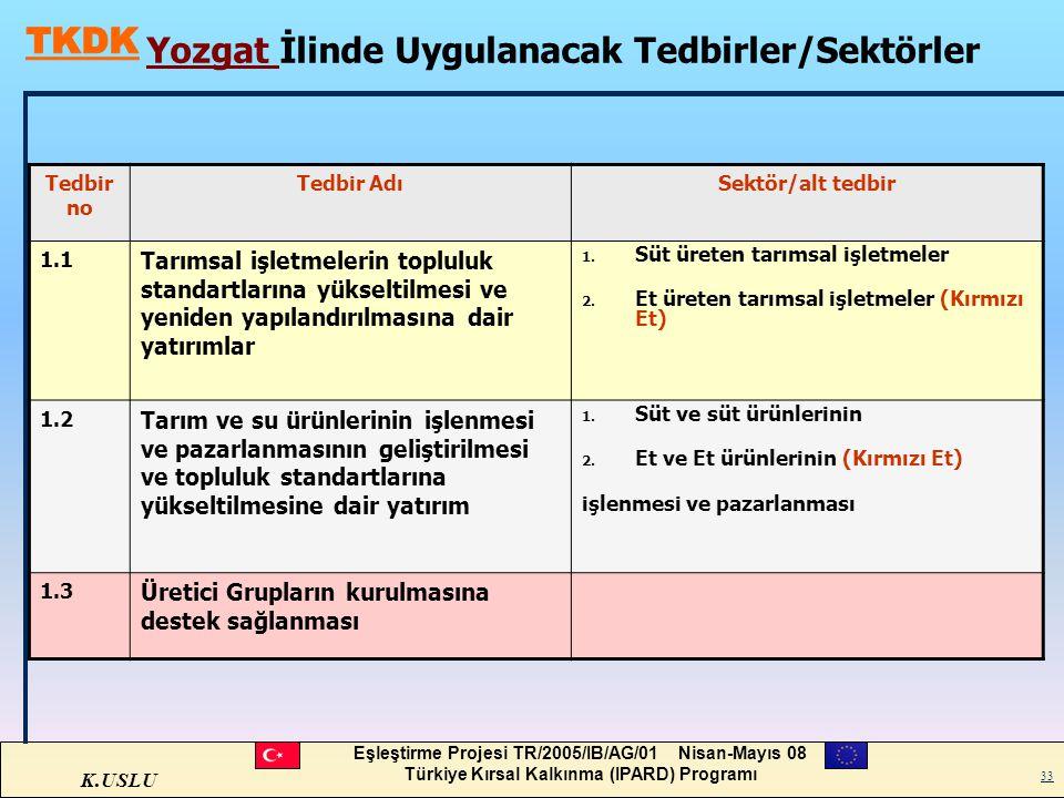K.USLU Eşleştirme Projesi TR/2005/IB/AG/01 Nisan-Mayıs 08 Türkiye Kırsal Kalkınma (IPARD) Programı 33 Yozgat İlinde Uygulanacak Tedbirler/Sektörler Te