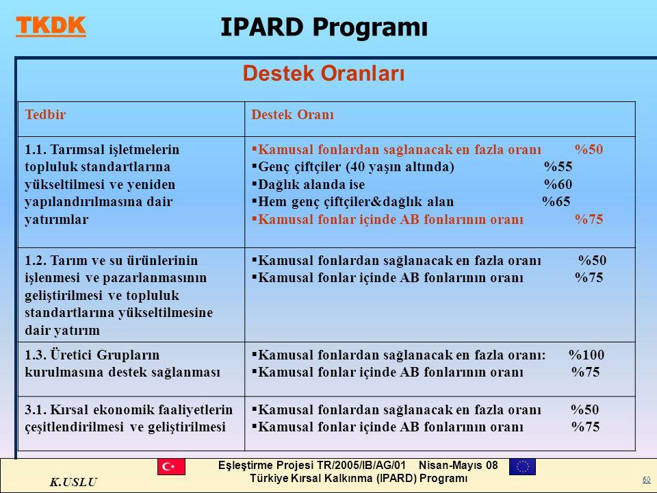 K.USLU Eşleştirme Projesi TR/2005/IB/AG/01 Nisan-Mayıs 08 Türkiye Kırsal Kalkınma (IPARD) Programı 60 Destek Oranları IPARD Programı TedbirDestek Oran