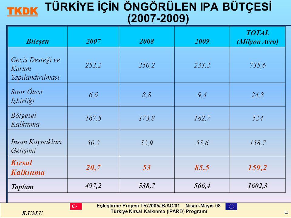 K.USLU Eşleştirme Projesi TR/2005/IB/AG/01 Nisan-Mayıs 08 Türkiye Kırsal Kalkınma (IPARD) Programı 61 TÜRKİYE İÇİN ÖNGÖRÜLEN IPA BÜTÇESİ (2007-2009) B