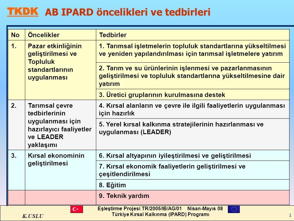 K.USLU Eşleştirme Projesi TR/2005/IB/AG/01 Nisan-Mayıs 08 Türkiye Kırsal Kalkınma (IPARD) Programı 8 AB IPARD öncelikleri ve tedbirleri NoÖnceliklerTe