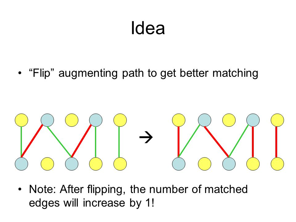 """Idea """"Flip"""" augmenting path to get better matching Note: After flipping, the number of matched edges will increase by 1! """