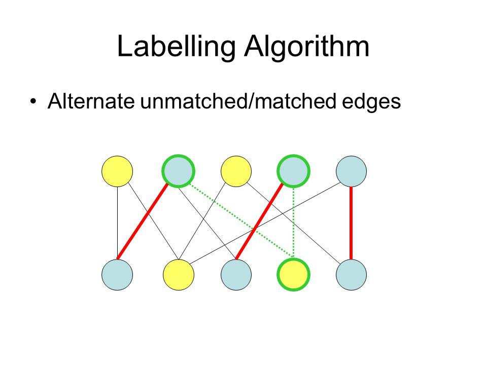 Labelling Algorithm Alternate unmatched/matched edges