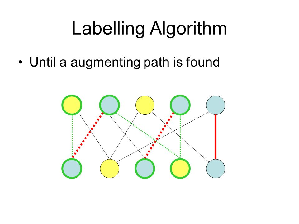 Labelling Algorithm Until a augmenting path is found