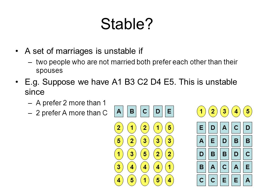 Stable? A set of marriages is unstable if –two people who are not married both prefer each other than their spouses E.g. Suppose we have A1 B3 C2 D4 E