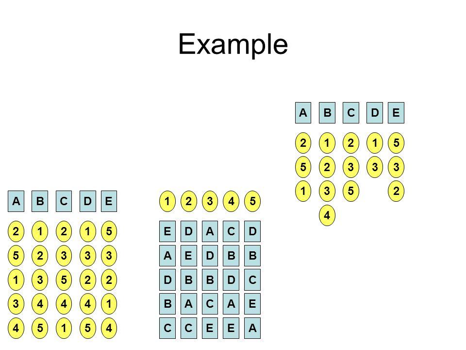 Example ABCDE 2 5 1 3 4 1 2 3 4 5 2 3 5 4 1 1 3 2 4 5 5 3 2 1 4 1 E A D B C 2 D E B A C 3 A D B C E 4 C B D A E 5 D B C E A ABCDE 2 5 1 1 2 3 4 2 3 5