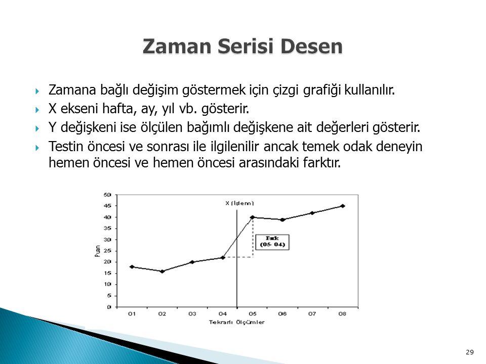  Zamana bağlı değişim göstermek için çizgi grafiği kullanılır.  X ekseni hafta, ay, yıl vb. gösterir.  Y değişkeni ise ölçülen bağımlı değişkene ai