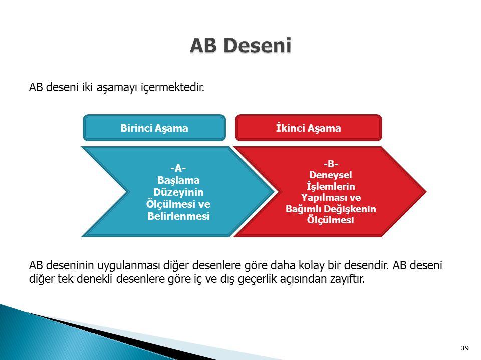 AB deseni iki aşamayı içermektedir. Birinci Aşamaİkinci Aşama -A- Başlama Düzeyinin Ölçülmesi ve Belirlenmesi -B- Deneysel İşlemlerin Yapılması ve Bağ