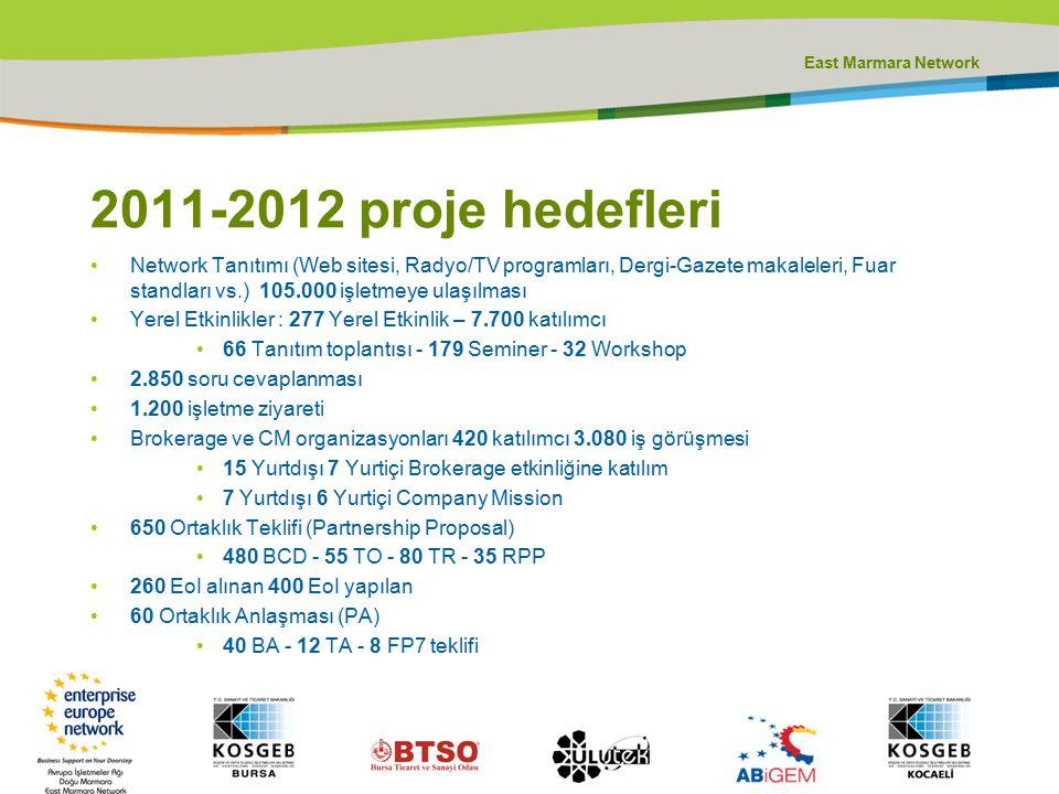 East Marmara Network 2011-2012 proje hedefleri Network Tanıtımı (Web sitesi, Radyo/TV programları, Dergi-Gazete makaleleri, Fuar standları vs.) 105.00