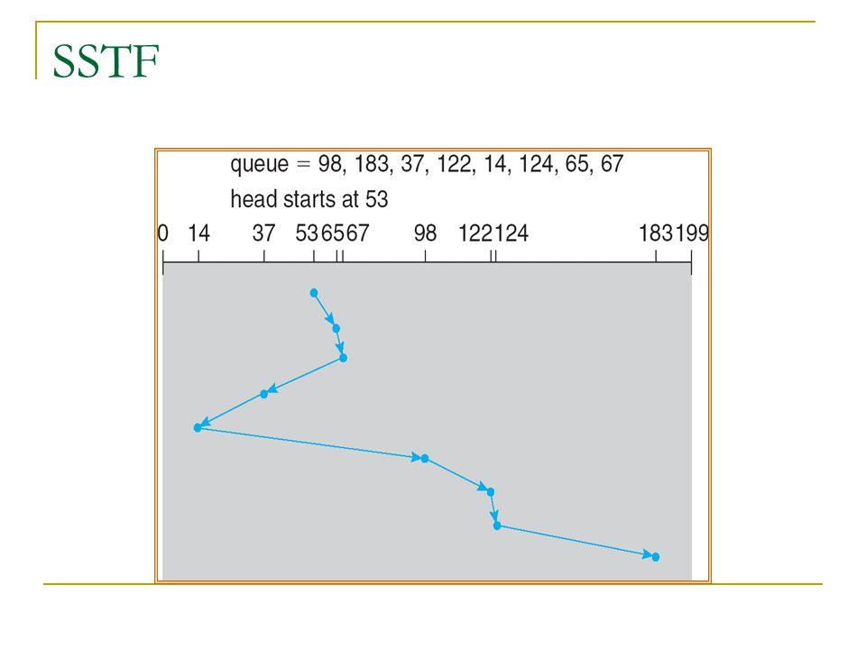 SCAN Scan algoritmasında driver kuyruğun yapısını inceler.