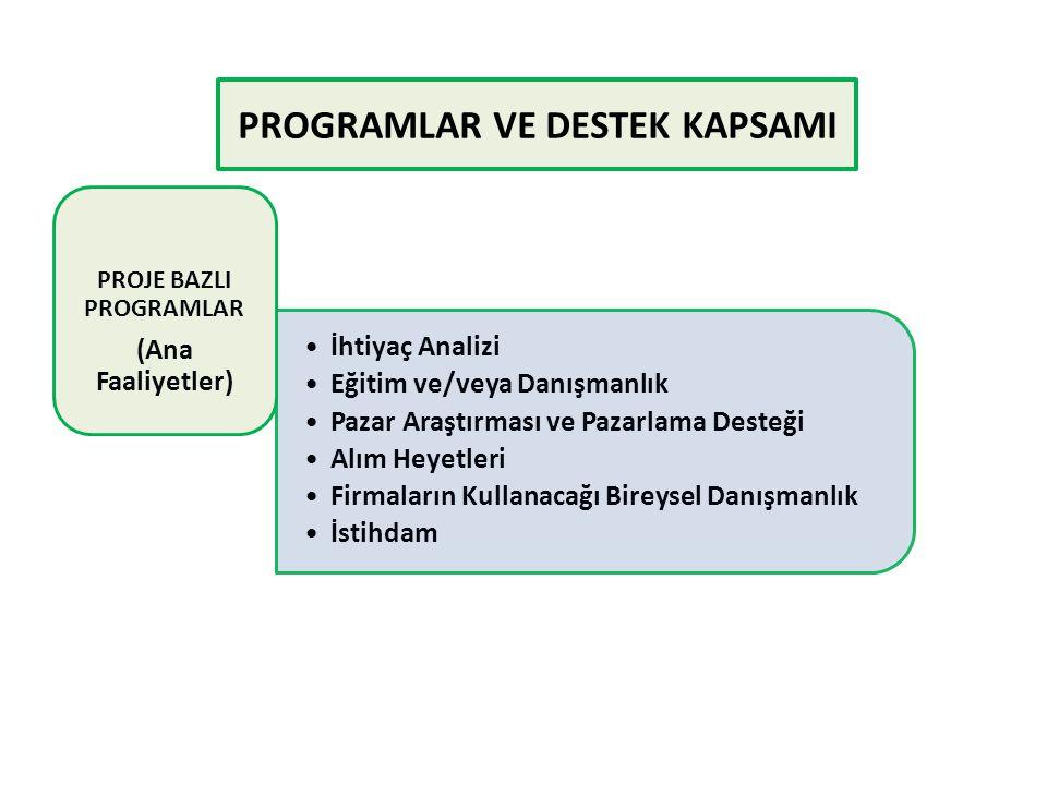 PROGRAMLAR VE DESTEK KAPSAMI İhtiyaç Analizi Eğitim ve/veya Danışmanlık Pazar Araştırması ve Pazarlama Desteği Alım Heyetleri Firmaların Kullanacağı B