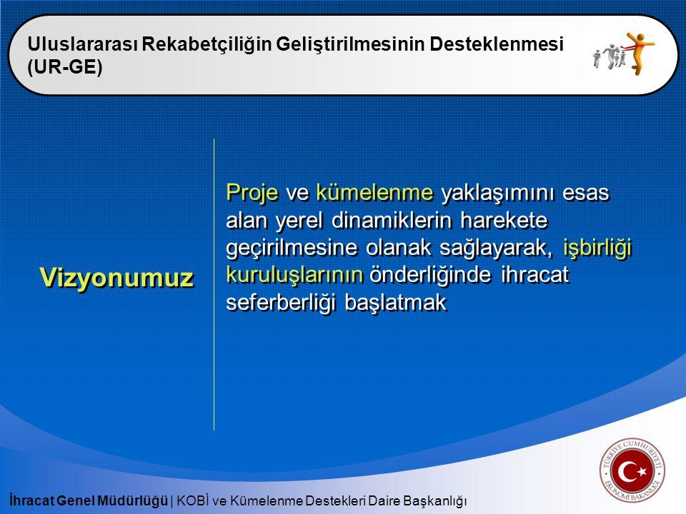 İhracat Genel Müdürlüğü | KOBİ ve Kümelenme Destekleri Daire Başkanlığı Uluslararası Rekabetçiliğin Geliştirilmesinin Desteklenmesi (UR-GE) İstihdam Amaç : Proje bazlı eğitim ve/veya danışmanlık programlarının kümelenme anlayışı temelinde planlanması Organizasyon ve koordinasyonunun sağlanması amacıyla İşbirliği Kuruluşu tarafından 2 uzman personelin istihdam edilmesi Destek Miktarı : -En fazla 3 Yıl -İşbirliği Kuruluşu Emsal Personel Brüt Ücret tutarı kadar o En az 4 yıllık üniversite mezunu o KPDS B Seviyesi o En az 3 yıl iş tecrübesi Amaç : Proje bazlı eğitim ve/veya danışmanlık programlarının kümelenme anlayışı temelinde planlanması Organizasyon ve koordinasyonunun sağlanması amacıyla İşbirliği Kuruluşu tarafından 2 uzman personelin istihdam edilmesi Destek Miktarı : -En fazla 3 Yıl -İşbirliği Kuruluşu Emsal Personel Brüt Ücret tutarı kadar o En az 4 yıllık üniversite mezunu o KPDS B Seviyesi o En az 3 yıl iş tecrübesi