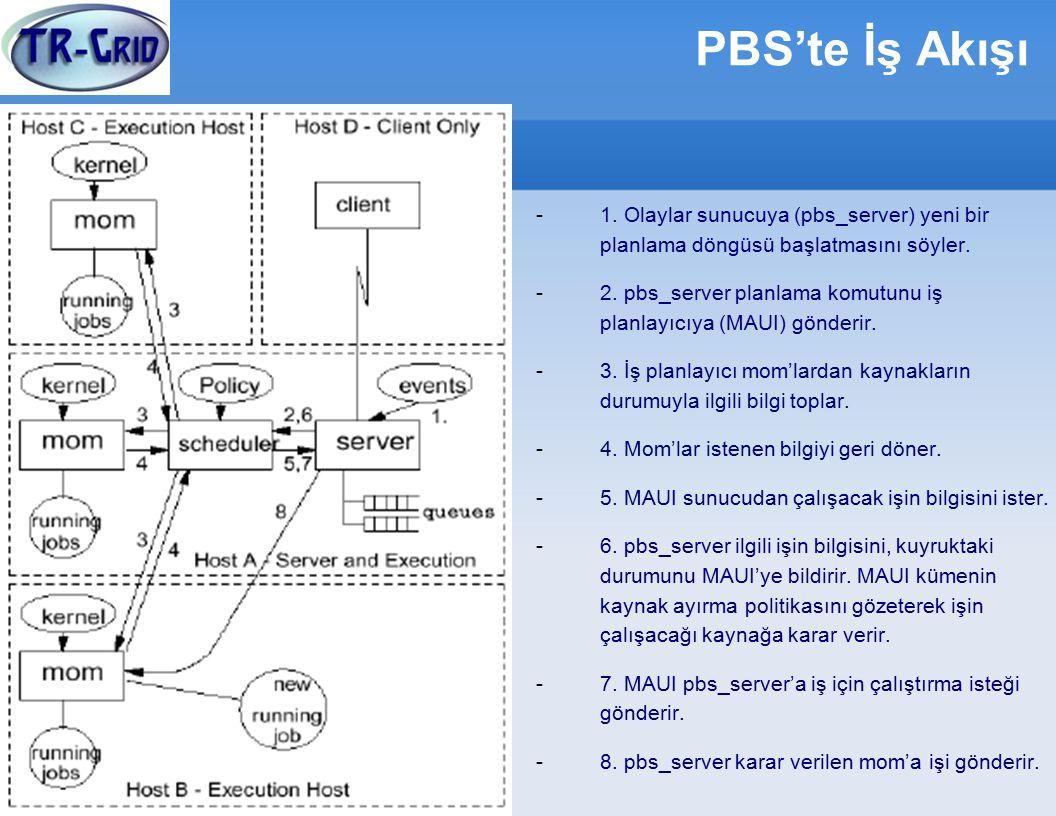 PBS'te İş Akışı -1.Olaylar sunucuya (pbs_server) yeni bir planlama döngüsü başlatmasını söyler.