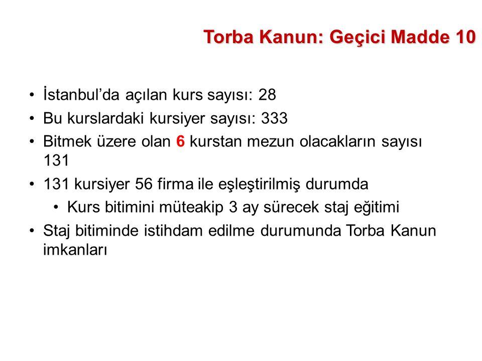 İstanbul'da açılan kurs sayısı: 28 Bu kurslardaki kursiyer sayısı: 333 Bitmek üzere olan 6 kurstan mezun olacakların sayısı 131 131 kursiyer 56 firma ile eşleştirilmiş durumda Kurs bitimini müteakip 3 ay sürecek staj eğitimi Staj bitiminde istihdam edilme durumunda Torba Kanun imkanları Torba Kanun: Geçici Madde 10