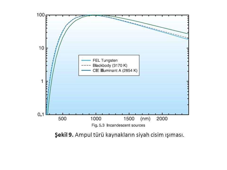 Şekil 9. Ampul türü kaynakların siyah cisim ışıması.