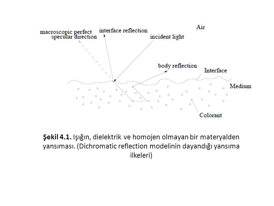 Şekil 4.1. Işığın, dielektrik ve homojen olmayan bir materyalden yansıması. (Dichromatic reflection modelinin dayandığı yansıma ilkeleri)