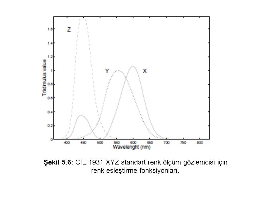 Şekil 5.6: CIE 1931 XYZ standart renk ölçüm gözlemcisi için renk eşleştirme fonksiyonları.