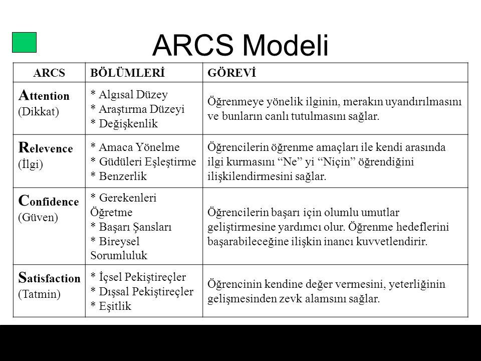 ARCS Modeli ARCSBÖLÜMLERİGÖREVİ A ttention (Dikkat) * Algısal Düzey * Araştırma Düzeyi * Değişkenlik Öğrenmeye yönelik ilginin, merakın uyandırılmasın