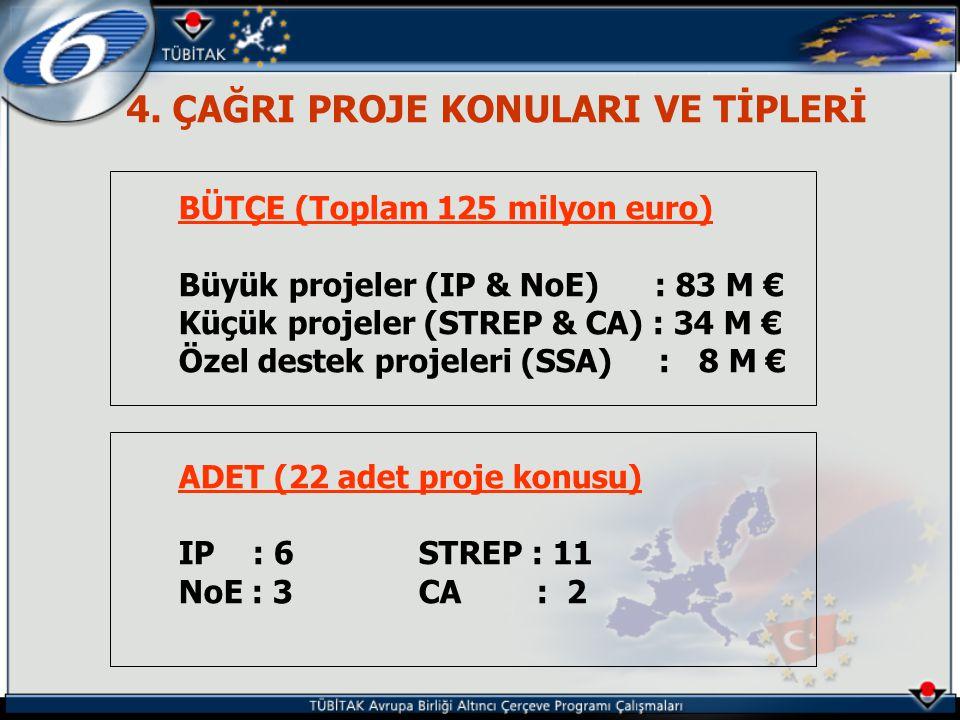 4. ÇAĞRI PROJE KONULARI VE TİPLERİ BÜTÇE (Toplam 125 milyon euro) Büyük projeler (IP & NoE) : 83 M € Küçük projeler (STREP & CA) : 34 M € Özel destek