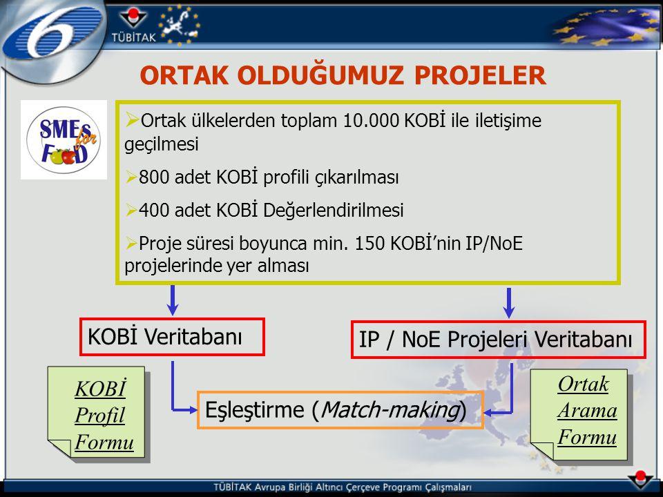 ORTAK OLDUĞUMUZ PROJELER  Ortak ülkelerden toplam 10.000 KOBİ ile iletişime geçilmesi  800 adet KOBİ profili çıkarılması  400 adet KOBİ Değerlendirilmesi  Proje süresi boyunca min.