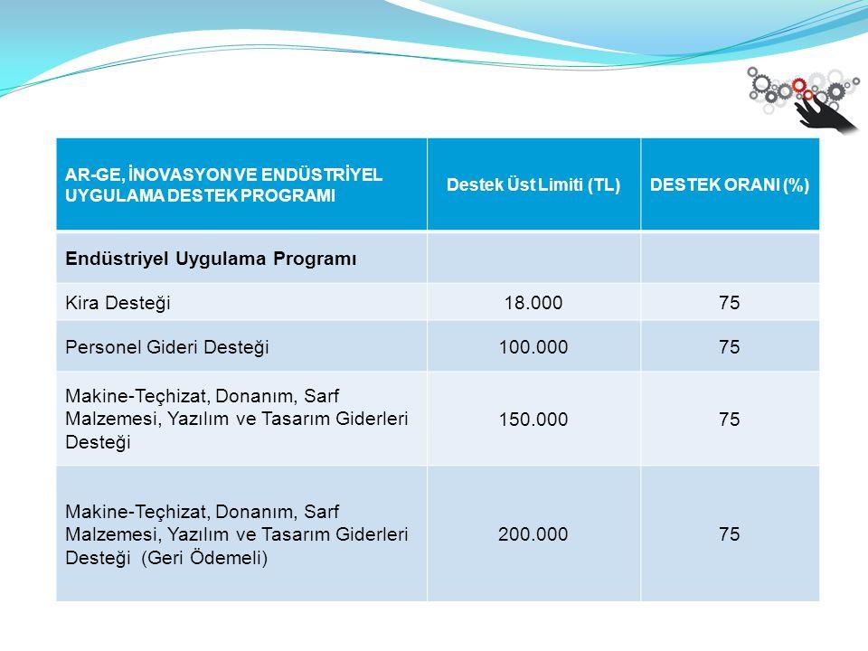 AR-GE, İNOVASYON VE ENDÜSTRİYEL UYGULAMA DESTEK PROGRAMI Destek Üst Limiti (TL)DESTEK ORANI (%) Endüstriyel Uygulama Programı Kira Desteği18.00075 Personel Gideri Desteği100.00075 Makine-Teçhizat, Donanım, Sarf Malzemesi, Yazılım ve Tasarım Giderleri Desteği 150.00075 Makine-Teçhizat, Donanım, Sarf Malzemesi, Yazılım ve Tasarım Giderleri Desteği (Geri Ödemeli) 200.00075