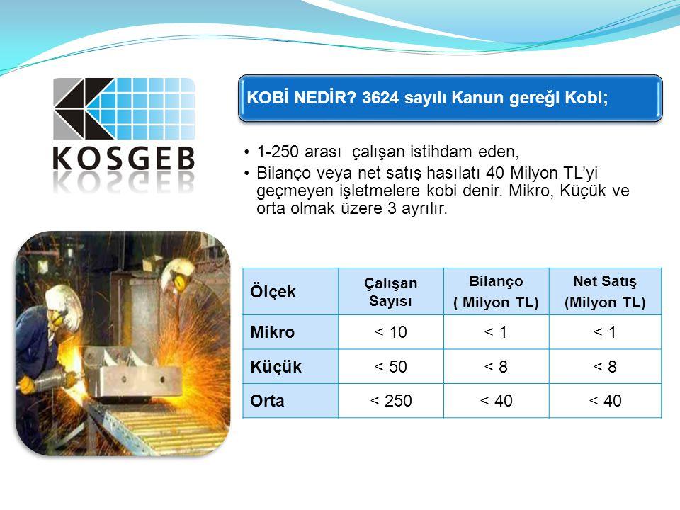 Proje Süresi 6-24 ay Destek Üst Limiti 250.000 TL.