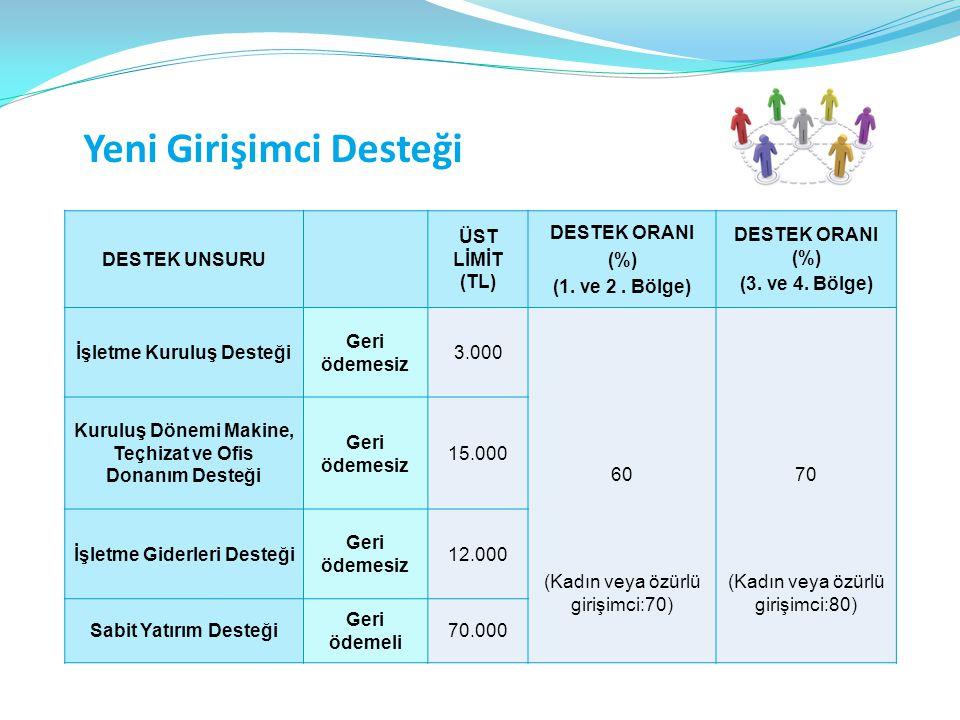 Yeni Girişimci Desteği DESTEK UNSURU ÜST LİMİT (TL) DESTEK ORANI (%) (1.