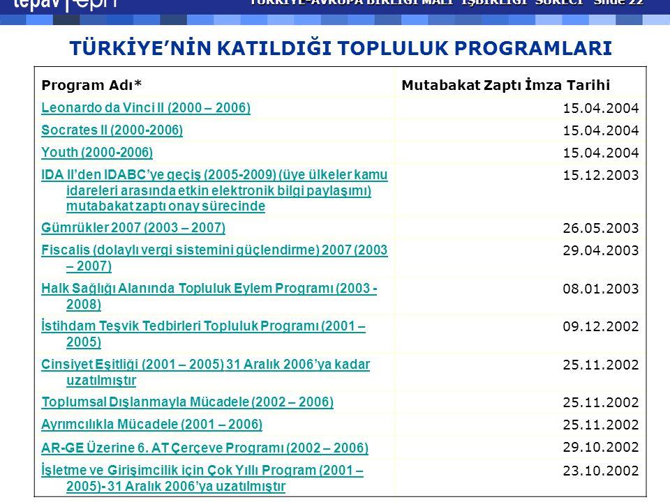 TÜRKİYE'NİN KATILDIĞI TOPLULUK PROGRAMLARI Program Adı*Mutabakat Zaptı İmza Tarihi Leonardo da Vinci II (2000 – 2006) 15.04.2004 Socrates II (2000-2006) 15.04.2004 Youth (2000-2006) 15.04.2004 IDA II'den IDABC'ye geçiş (2005-2009) (üye ülkeler kamu idareleri arasında etkin elektronik bilgi paylaşımı) mutabakat zaptı onay sürecinde 15.12.2003 Gümrükler 2007 (2003 – 2007) 26.05.2003 Fiscalis (dolaylı vergi sistemini güçlendirme) 2007 (2003 – 2007) 29.04.2003 Halk Sağlığı Alanında Topluluk Eylem Programı (2003 - 2008) 08.01.2003 İstihdam Teşvik Tedbirleri Topluluk Programı (2001 – 2005) 09.12.2002 Cinsiyet Eşitliği (2001 – 2005)Cinsiyet Eşitliği (2001 – 2005) 31 Aralık 2006'ya kadar uzatılmıştır 25.11.2002 Toplumsal Dışlanmayla Mücadele (2002 – 2006) 25.11.2002 Ayrımcılıkla Mücadele (2001 – 2006) 25.11.2002 AR-GE Üzerine 6.