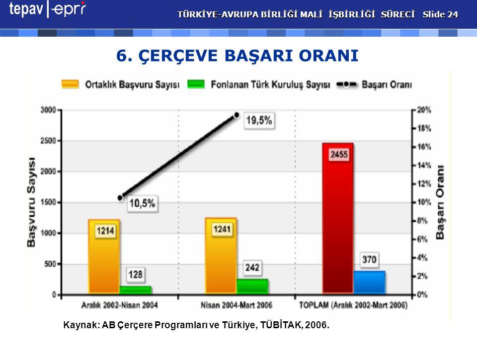 6. ÇERÇEVE BAŞARI ORANI Kaynak: AB Çerçere Programları ve Türkiye, TÜBİTAK, 2006.