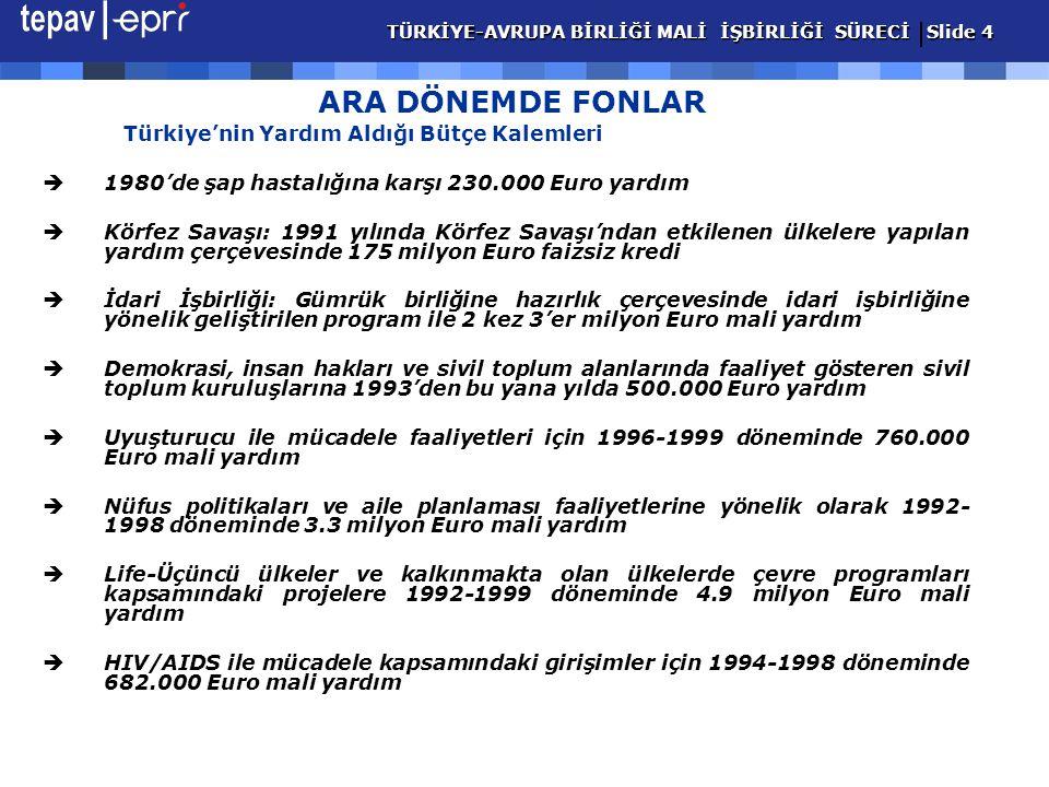 Türkiye'nin Yardım Aldığı Bütçe Kalemleri  1980'de şap hastalığına karşı 230.000 Euro yardım  Körfez Savaşı: 1991 yılında Körfez Savaşı'ndan etkilenen ülkelere yapılan yardım çerçevesinde 175 milyon Euro faizsiz kredi  İdari İşbirliği: Gümrük birliğine hazırlık çerçevesinde idari işbirliğine yönelik geliştirilen program ile 2 kez 3'er milyon Euro mali yardım  Demokrasi, insan hakları ve sivil toplum alanlarında faaliyet gösteren sivil toplum kuruluşlarına 1993'den bu yana yılda 500.000 Euro yardım  Uyuşturucu ile mücadele faaliyetleri için 1996-1999 döneminde 760.000 Euro mali yardım  Nüfus politikaları ve aile planlaması faaliyetlerine yönelik olarak 1992- 1998 döneminde 3.3 milyon Euro mali yardım  Life-Üçüncü ülkeler ve kalkınmakta olan ülkelerde çevre programları kapsamındaki projelere 1992-1999 döneminde 4.9 milyon Euro mali yardım  HIV/AIDS ile mücadele kapsamındaki girişimler için 1994-1998 döneminde 682.000 Euro mali yardım TÜRKİYE-AVRUPA BİRLİĞİ MALİ İŞBİRLİĞİ SÜRECİ Slide 4 TÜRKİYE-AVRUPA BİRLİĞİ MALİ İŞBİRLİĞİ SÜRECİ Slide 4 ARA DÖNEMDE FONLAR
