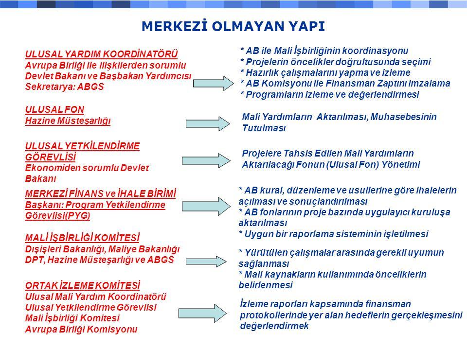 2000200120022003200420052006 209214126144250300500 MEDA ve Avrupa StratejisiKatılım Öncesi Mali Yardım 2000-2006 Yıllık Ortalama 250 milyon € MALİ YARDIM MİKTARI-YILLIK MALİ YARDIM MİKTARI-YILLIK TÜRKİYE-AVRUPA BİRLİĞİ MALİ İŞBİRLİĞİ SÜRECİ Slide 10 TÜRKİYE-AVRUPA BİRLİĞİ MALİ İŞBİRLİĞİ SÜRECİ Slide 10  KURUMSAL YAPILANMA: % 30  MEVZUAT UYUMUNA YÖNELİK DÜZENLEYİCİ ALTYAPI: % 35  EKONOMİK VE SOSYAL UYUM: % 35