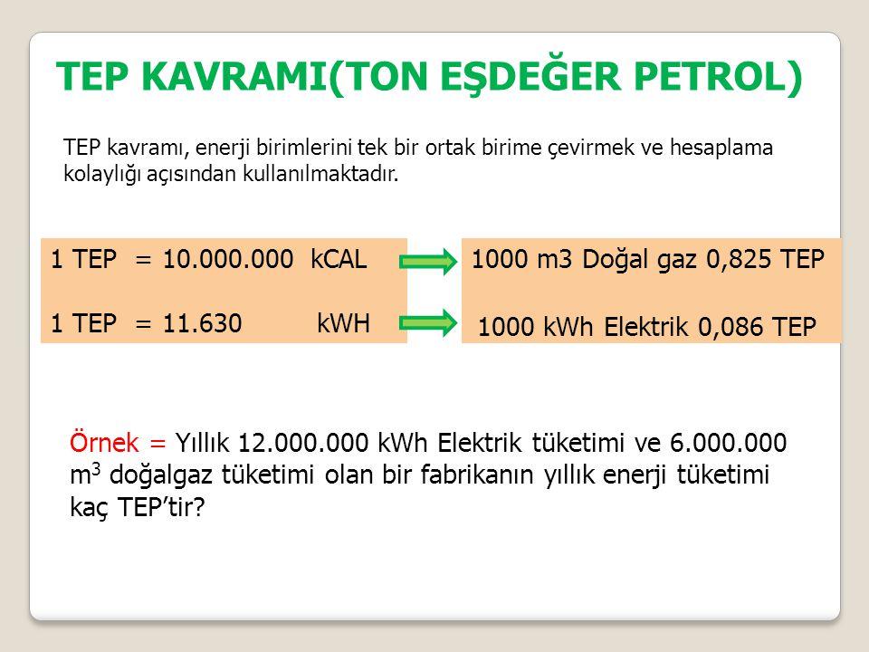 TEP KAVRAMI(TON EŞDEĞER PETROL) TEP kavramı, enerji birimlerini tek bir ortak birime çevirmek ve hesaplama kolaylığı açısından kullanılmaktadır.