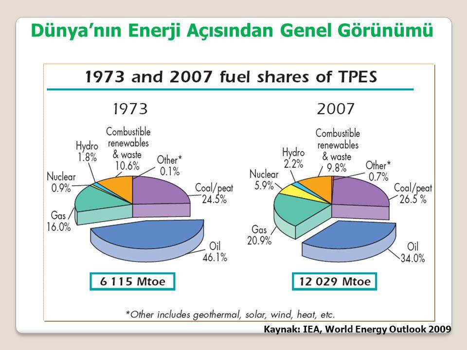 Kaynak: IEA, World Energy Outlook 2009 Dünya'nın Enerji Açısından Genel Görünümü