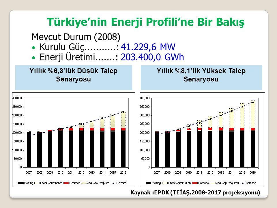 Türkiye'nin Enerji Profili'ne Bir Bakış Mevcut Durum (2008) Kurulu Güç...........: 41.229,6 MW Enerji Üretimi.......: 203.400,0 GWh Kaynak :EPDK (TEİAŞ,2008-2017 projeksiyonu) Yıllık %8,1'lik Yüksek Talep Senaryosu Yıllık %6,3'lük Düşük Talep Senaryosu