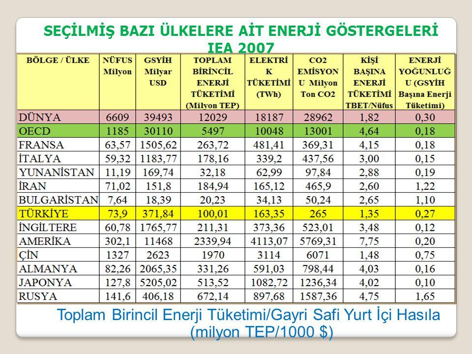 Toplam Birincil Enerji Tüketimi/Gayri Safi Yurt İçi Hasıla (milyon TEP/1000 $) SEÇİLMİŞ BAZI ÜLKELERE AİT ENERJİ GÖSTERGELERİ IEA 2007