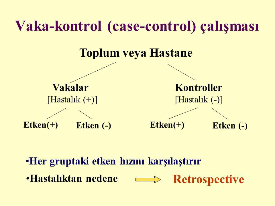 Vaka-kontrol (case-control) çalışması Toplum veya Hastane Etken (-) Kontroller [Hastalık (-)] Vakalar [Hastalık (+)] Etken(+) Etken (-) Etken(+) Her g