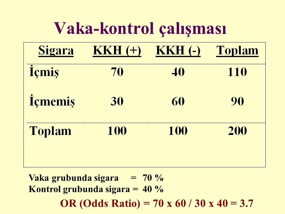 Vaka-kontrol çalışması Vaka grubunda sigara = 70 % Kontrol grubunda sigara = 40 % OR (Odds Ratio) = 70 x 60 / 30 x 40 = 3.7