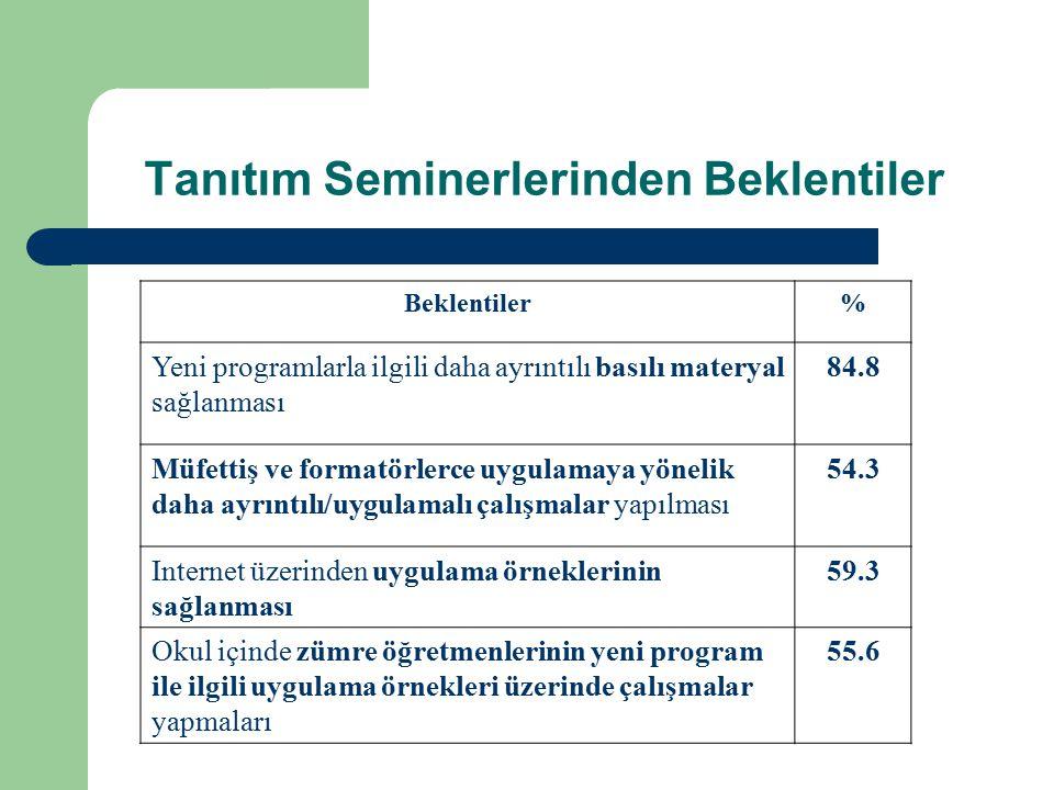Tanıtım Seminerlerinden Beklentiler Beklentiler% Yeni programlarla ilgili daha ayrıntılı basılı materyal sağlanması 84.8 Müfettiş ve formatörlerce uyg