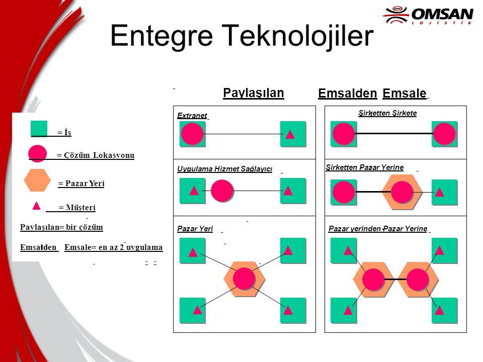 Entegre Teknolojiler = Çözüm Lokasyonu Paylaşılan= bir çözüm Emsalden - to - Emsale= en az 2 uygulama = İş = Müşteri = Pazar Yeri Şirketten Şirkete