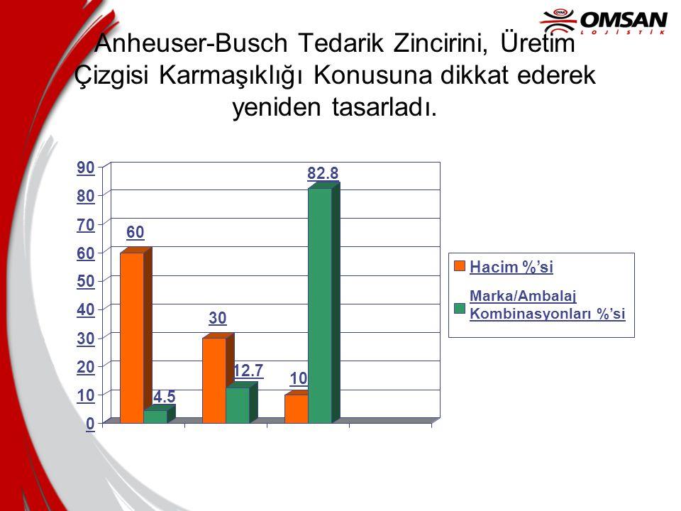 Anheuser-Busch Tedarik Zincirini, Üretim Çizgisi Karmaşıklığı Konusuna dikkat ederek yeniden tasarladı. 60 4.5 30 12.7 10 82.8 0 10 20 30 40 50 60 70
