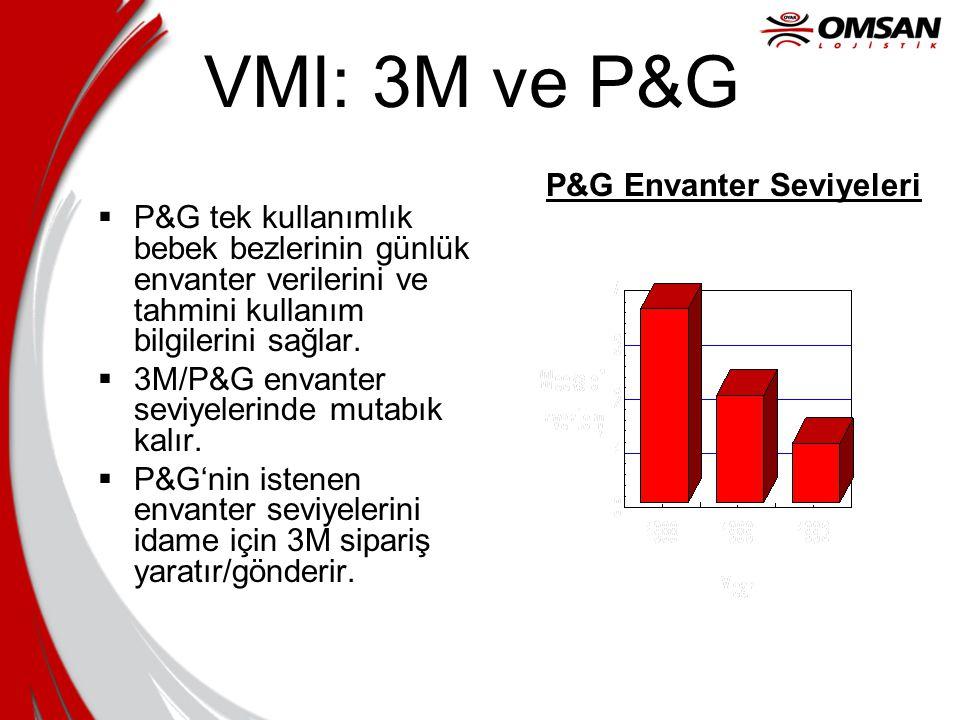 VMI: 3M ve P&G  P&G tek kullanımlık bebek bezlerinin günlük envanter verilerini ve tahmini kullanım bilgilerini sağlar.  3M/P&G envanter seviyelerin