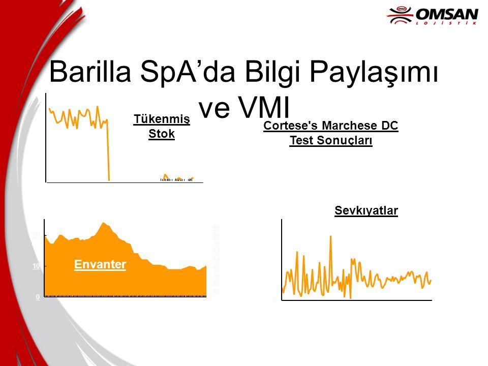 Barilla SpA'da Bilgi Paylaşımı ve VMI