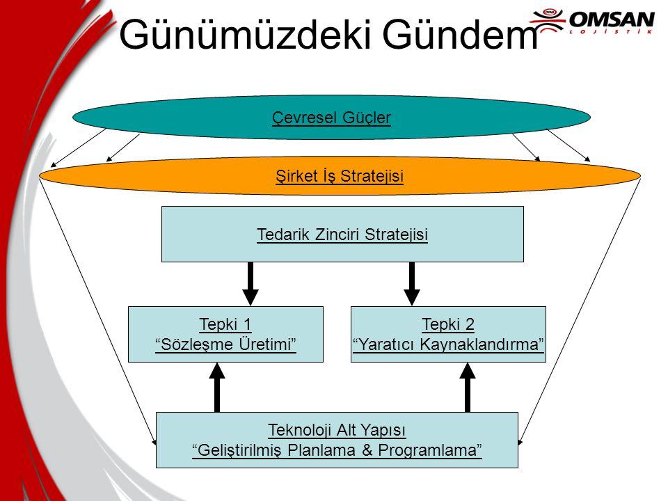 """Günümüzdeki Gündem Tedarik Zinciri Stratejisi Tepki 1 """"Sözleşme Üretimi"""" Tepki 2 """"Yaratıcı Kaynaklandırma"""" Teknoloji Alt Yapısı """"Geliştirilmiş Planlam"""