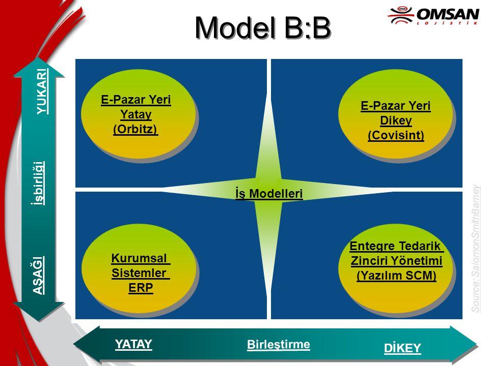 Model B:B YUKARI AŞAĞI YATAY DİKEY E-Pazar Yeri Yatay (Orbitz) E-Pazar Yeri Dikey (Covisint) Kurumsal Sistemler ERP Entegre Tedarik Zinciri Yönetimi (