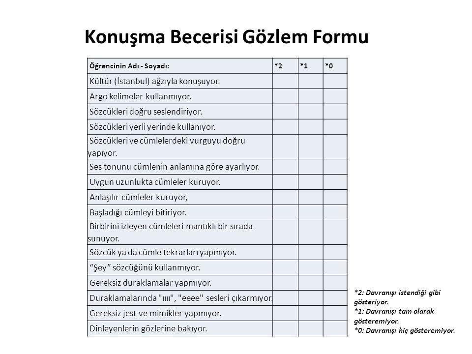 Konuşma Becerisi Gözlem Formu Öğrencinin Adı - Soyadı:*2*1*0 Kültür (İstanbul) ağzıyla konuşuyor. Argo kelimeler kullanmıyor. Sözcükleri doğru seslend