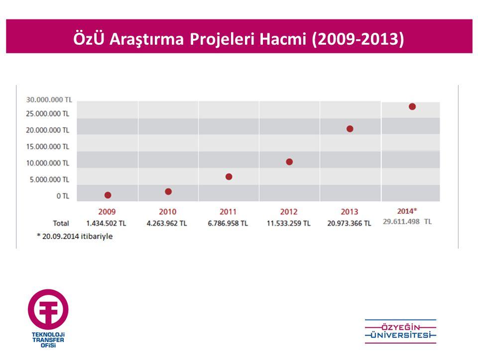 ÖzÜ Araştırma Projeleri Hacmi (2009-2013)