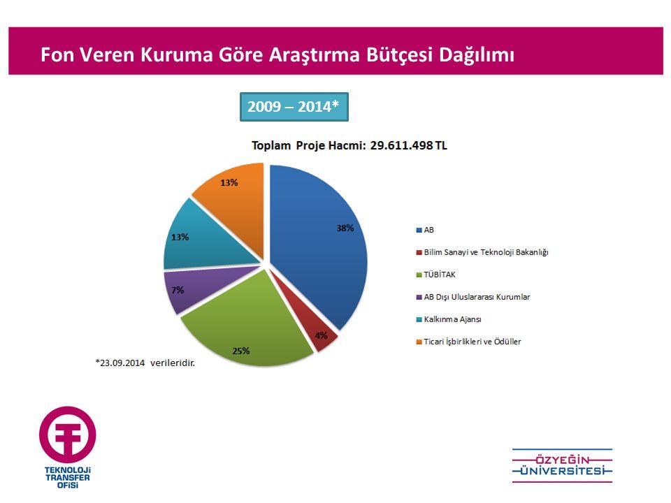 Fon Veren Kuruma Göre Araştırma Bütçesi Dağılımı 2009 – 2014*