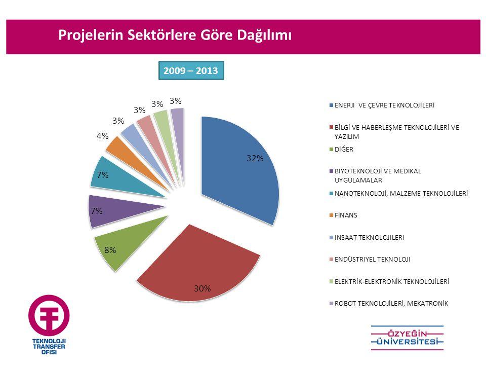Projelerin Sektörlere Göre Dağılımı 2009 – 2013