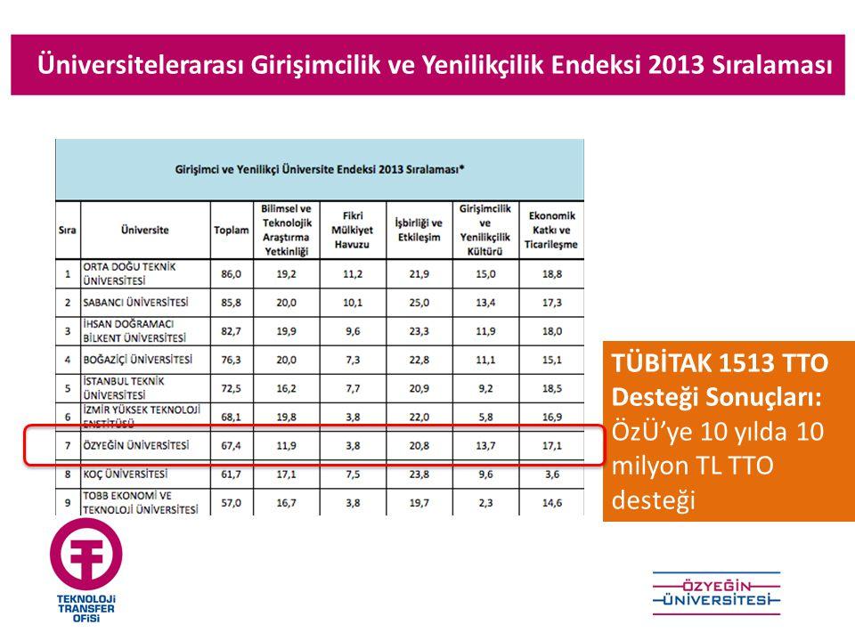 Üniversitelerarası Girişimcilik ve Yenilikçilik Endeksi 2013 Sıralaması TÜBİTAK 1513 TTO Desteği Sonuçları: ÖzÜ'ye 10 yılda 10 milyon TL TTO desteği
